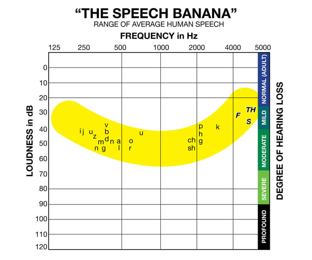 speech banana chart